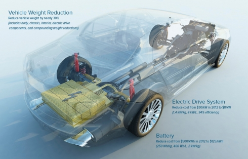 Electric Vehicles model